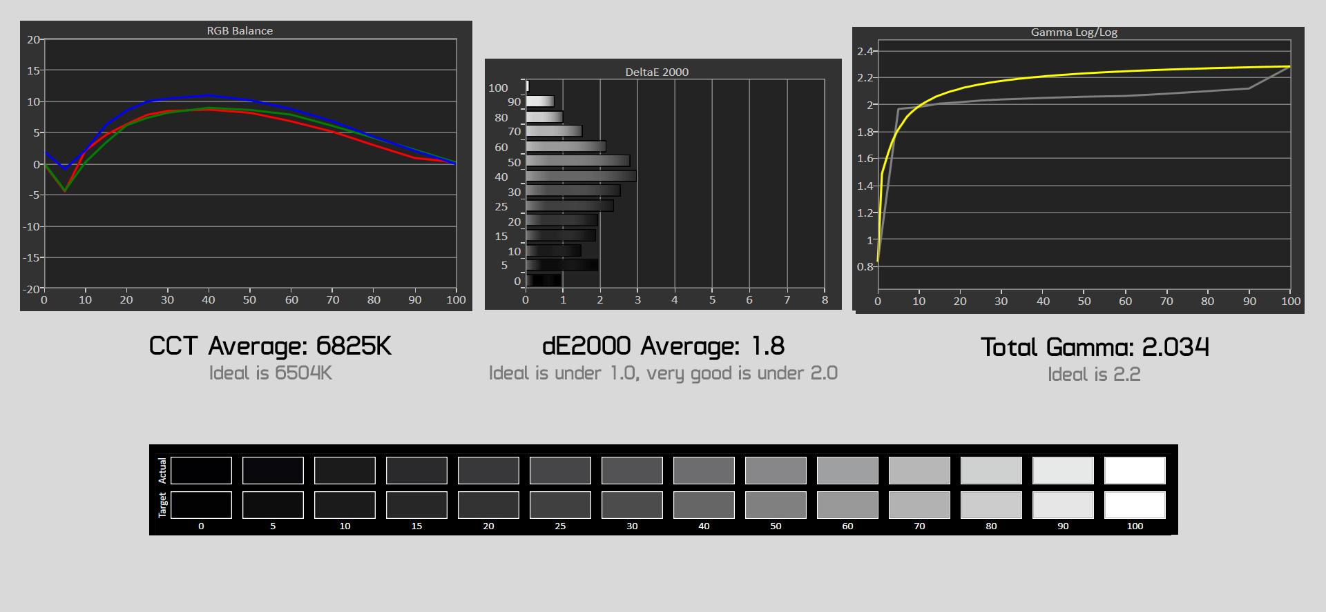 osd display grayscale - Asus ROG Strix XG35VQ Обзор монитораcd