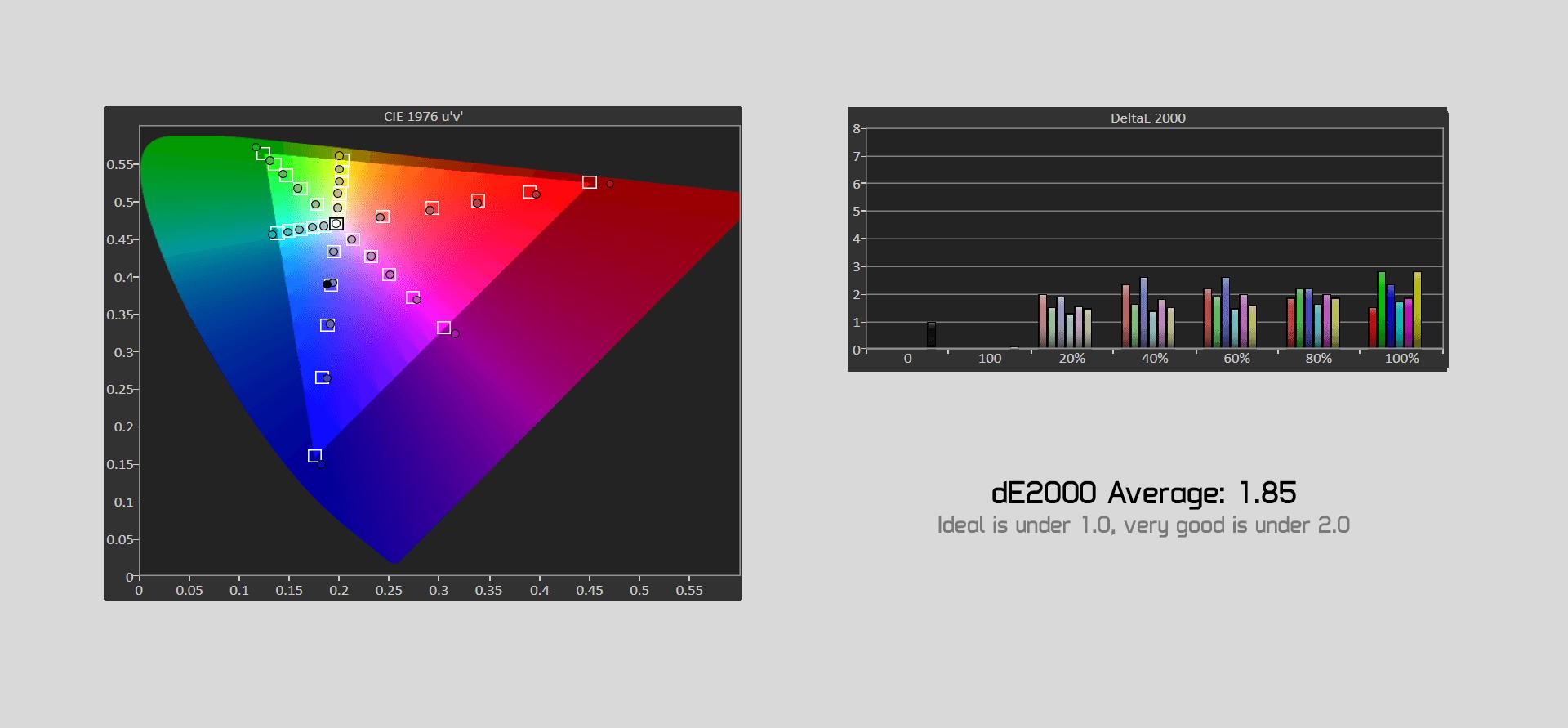 osd display saturation - Asus ROG Strix XG35VQ Обзор монитораcd