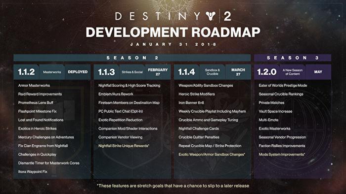 Гайд для Destiny 2 сезон 3