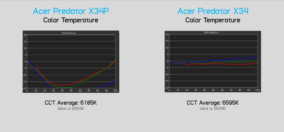 display cct compare - Acer Predator X34 обзор игрового монитораcd