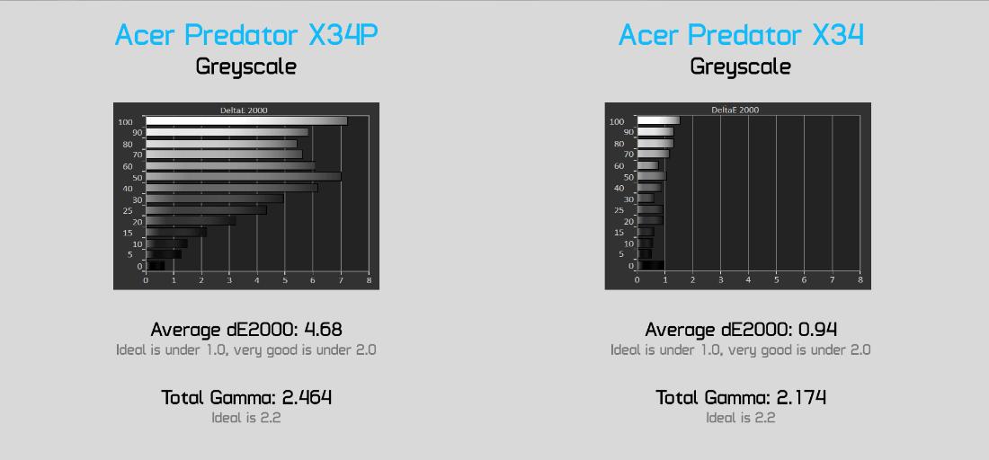 display greyscale compare - Acer Predator X34 обзор игрового монитораcd