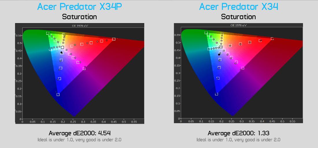 display saturation compare - Acer Predator X34 обзор игрового монитораcd
