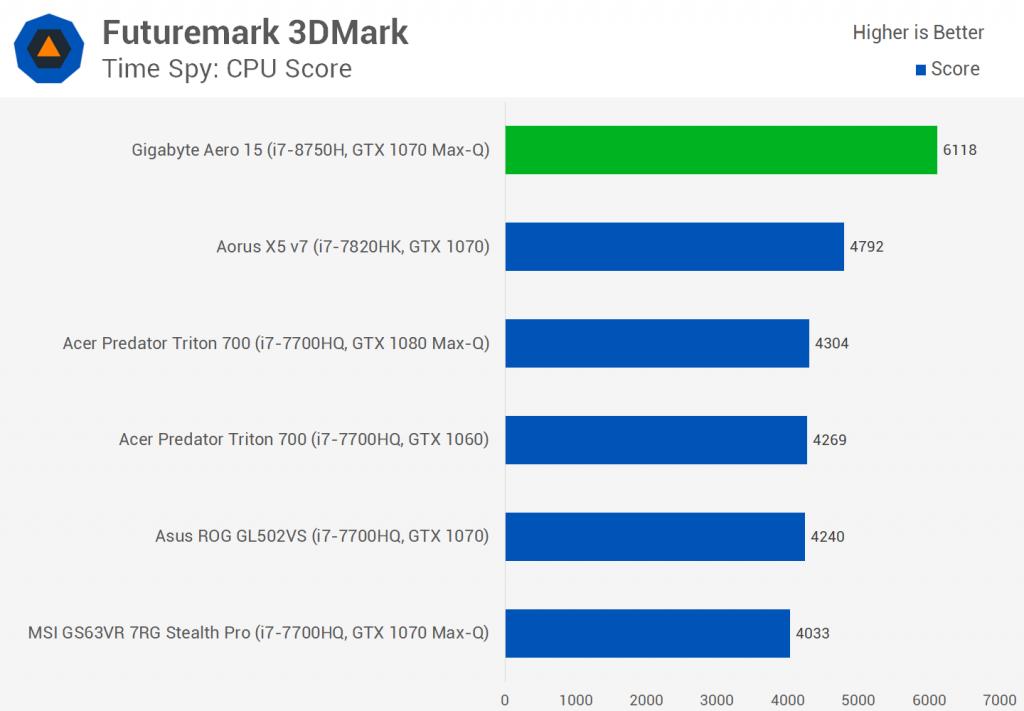 Intel Core i7-8750H Обзор: процессор Hexa-core для ноутбуков
