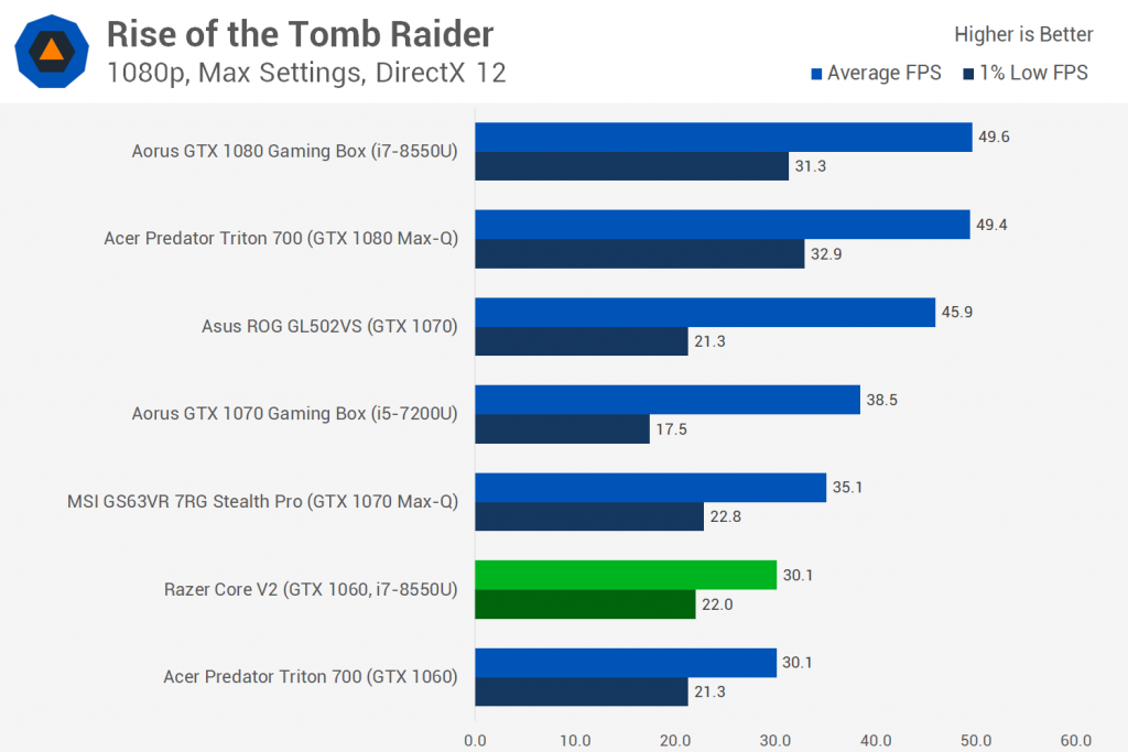 Razer Blade Stealth и Razer Core V2 Обзор