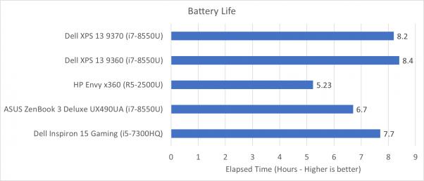 battery - Dell XPS 13 9370 (2018) Обзор: эволюционный скачокcd