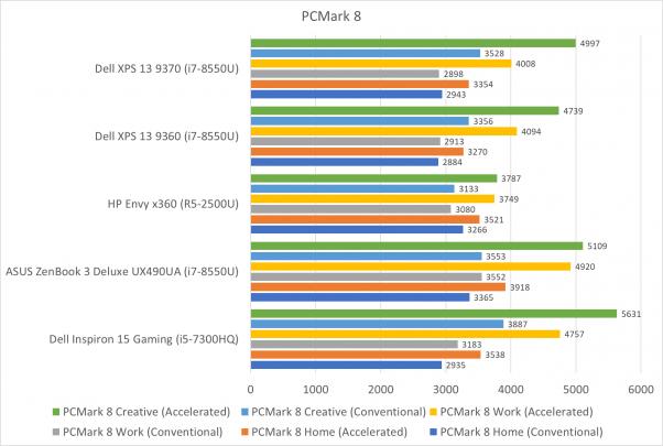 pcmark8 - Dell XPS 13 9370 (2018) Обзор: эволюционный скачокcd