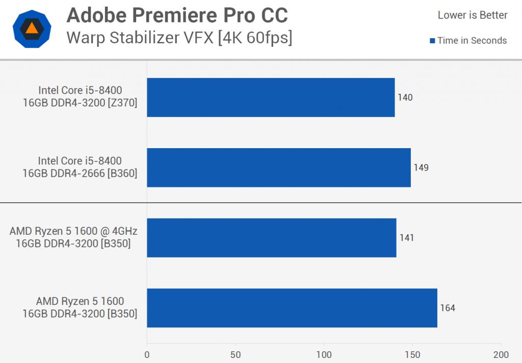 Intel Core i5-8400 (B360) vs. AMD Ryzen 5 1600 (B350)