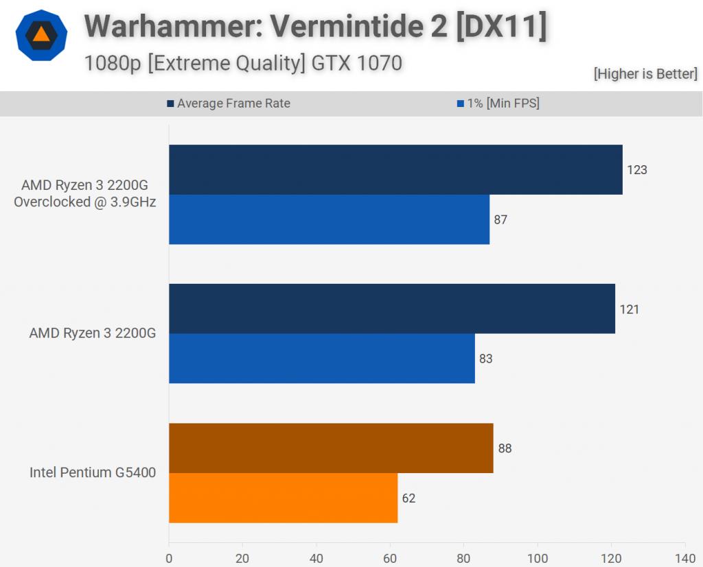 Лучший Выбор: Pentium Gold G5400 vs Ryzen 3 2200G