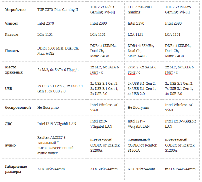 Материнские платы Asus Z390: Всё что мы знаем