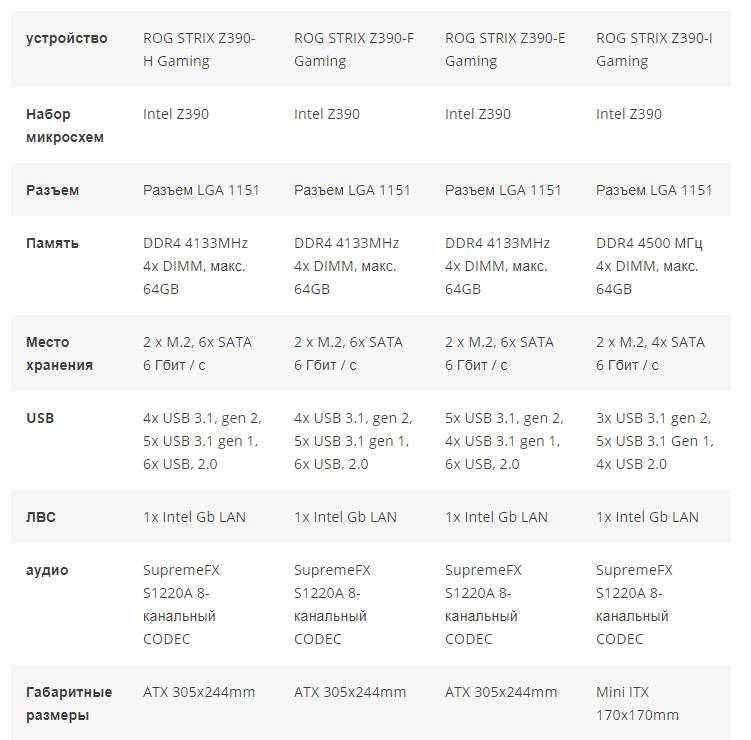 Характеристики Asus Z390: ROG STRIX
