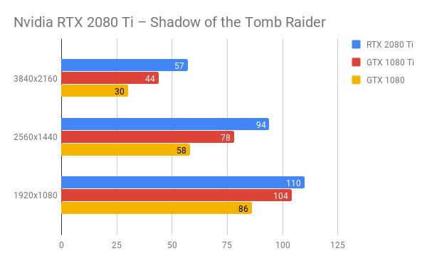 Nvidia RTX 2080 Ti Обзор