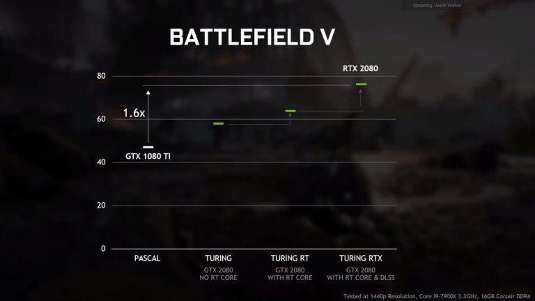 Battlefield 5 на 1080 Ti против 2080 с и без RT и DLSS