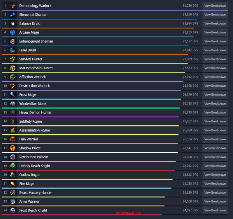 Рейтинг DPS WoW 8.1.5
