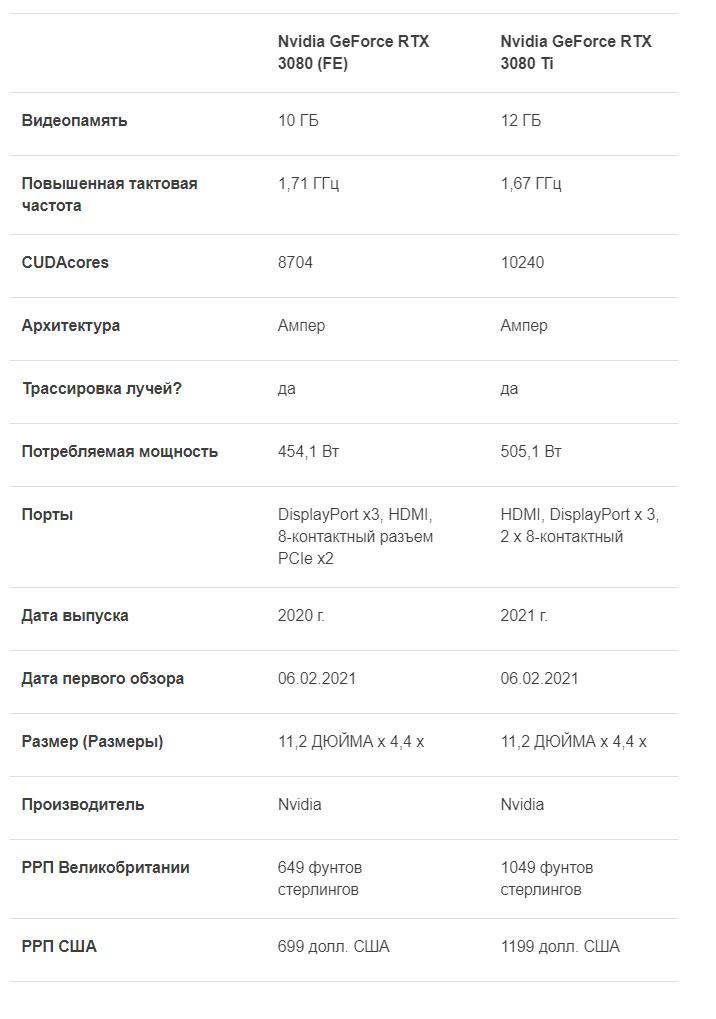 Nvidia RTX 3080 Ti vs Nvidia RTX 3080